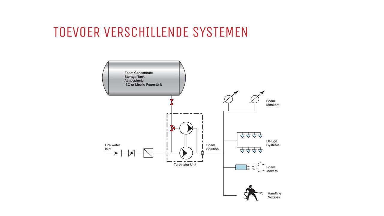 Turbinator, water aangedreven schuimmenger