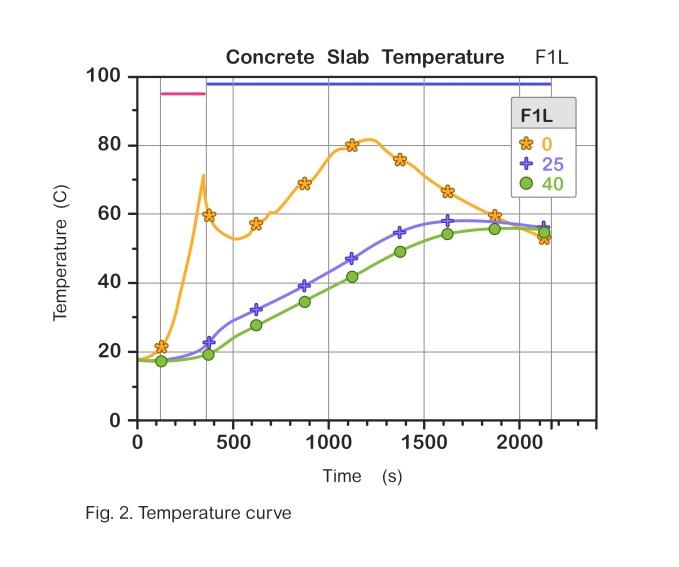 Bescherming van tunnelconstructies - hoge temperaturen in beton 2