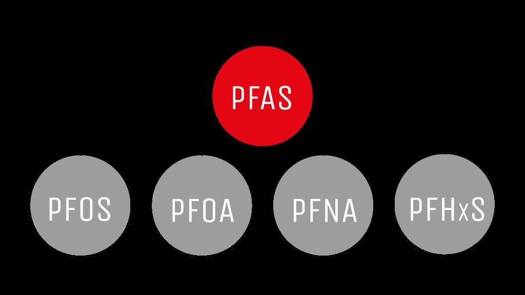Soorten PFAS