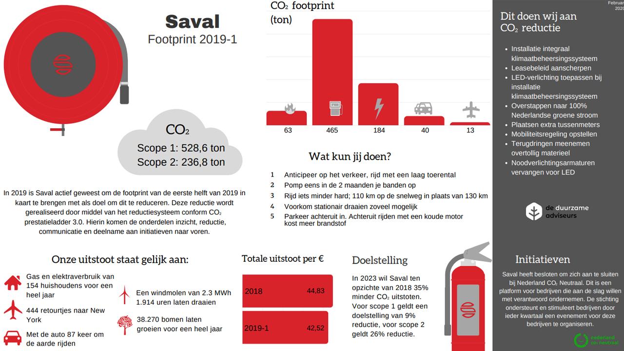 CO2-Prestatieladder en Duurzaamheid Saval B.V.