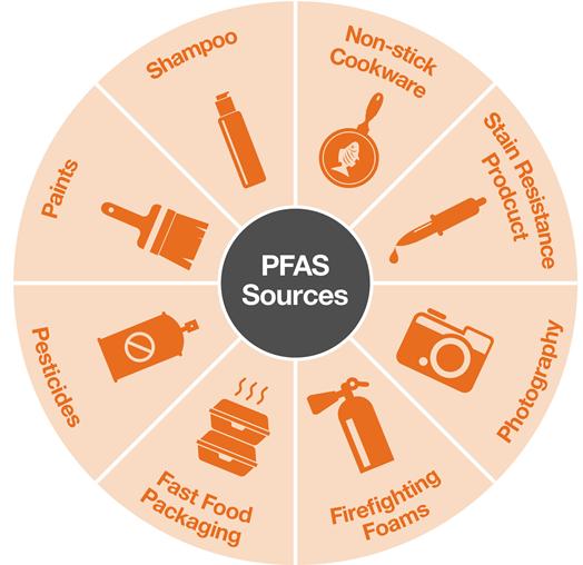 Stricter EU regulations PFAS in extinguishing foam