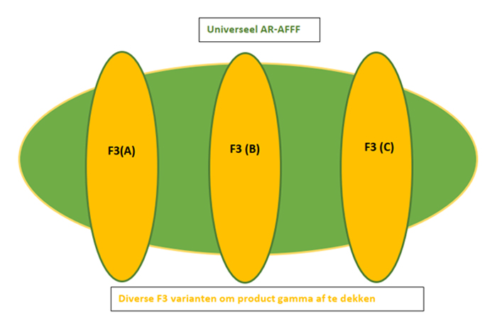 De (on)mogelijkheden van een schuimpool voor F3-schuim